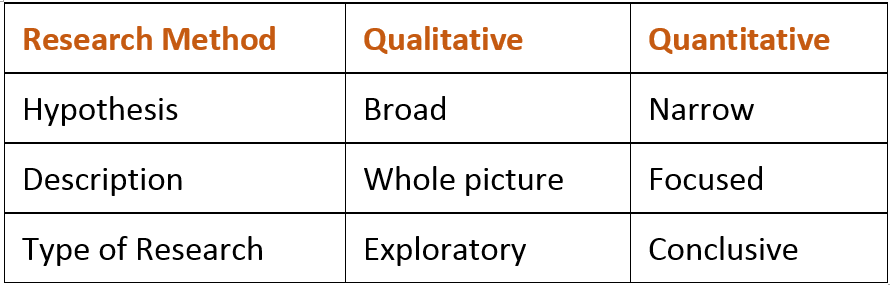 Differences between qualitative and quantitative research methods in psychology