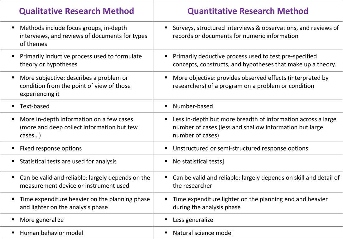 qualitative quantitative Overview of quantitative methods  research design: qualitative, quantitative, and mixed methods approaches sage publications, incorporated neuman,.